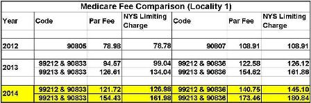 Medicare Fee Comparison